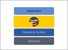 DDS Application Stack