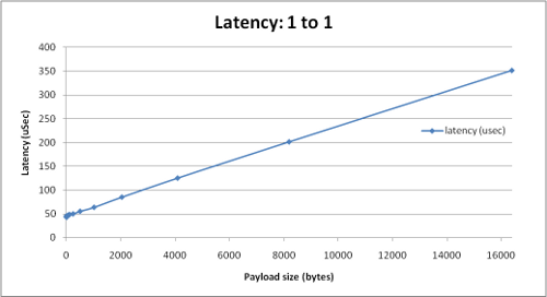 CoreDX DDS Latency (large packets)